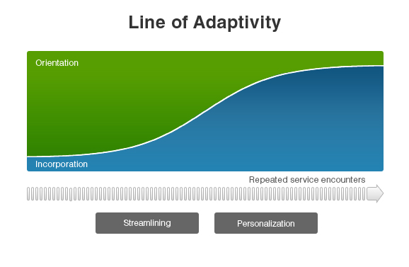 Line of Adaptivity